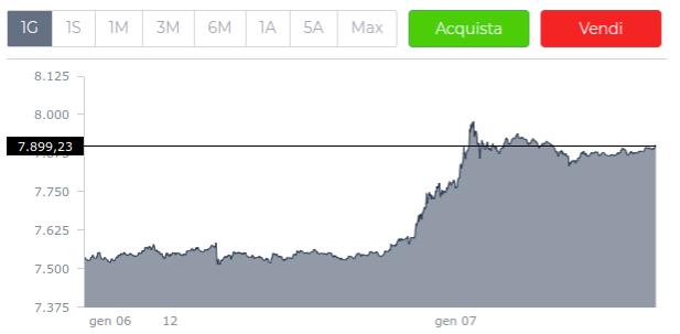 cosa sta succedendo con il prezzo bitcoin bitcoin profit app reddit