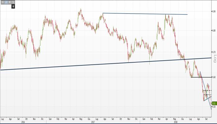 4943f27b9e Sell off su Telecom Italia: sotto supporto strategico a 0,50 euro si ...