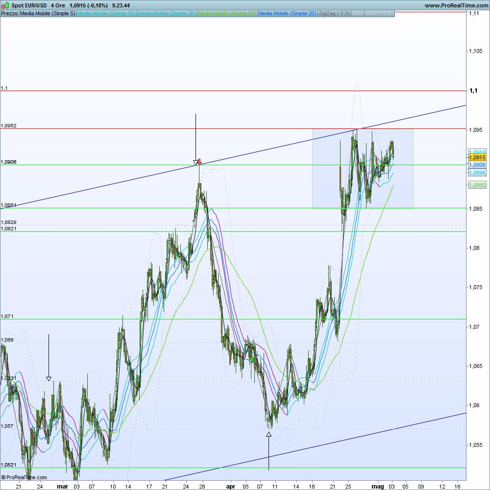 Euro dollaro forexinfo