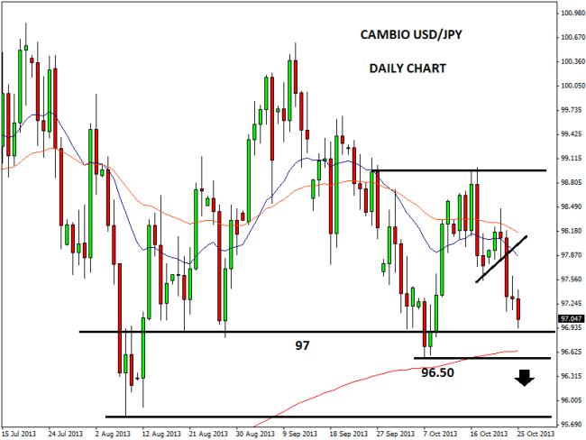 Trading system euro dollaro