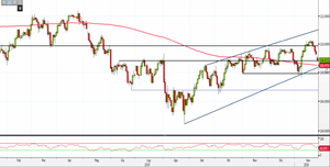 Analisi Forex: Usd/Jpy al test dei supporti