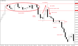 Bearish rejection da manuale su dollaro/yen