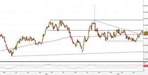 Analisi Forex: EUR/AUD, SMA200 favorisce strategie pullback
