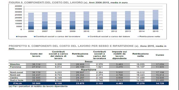 """Cos'è il """"cuneo fiscale"""" e perché Di Maio lo vuole ridurre"""
