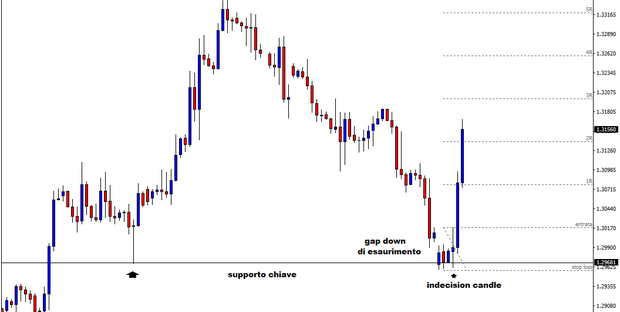 "Breakout trading con le ""indecision candle"""