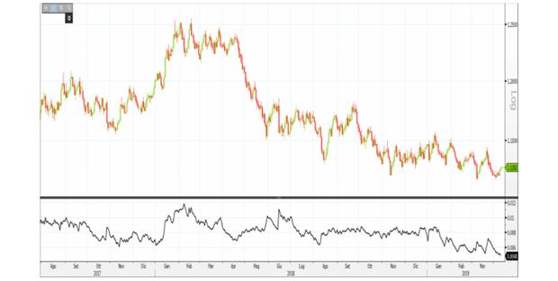 fc5fd87460 L'Average True Range (ATR) è un indicatore di volatilità tra i più  utilizzati in analisi tecnica. Vediamo di seguito come funziona e come si  utilizza