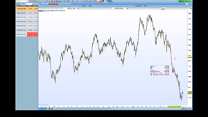 Video analisi su EUR/USD e cambi major: quali livelli monitorare