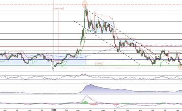 Usd/Cad al test dei minimi in zona 1,2920
