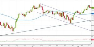Analisi Forex: momentum in calo su USD/CHF, via a strategie breakout