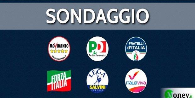 Sondaggi politici: crescono Salvini e la Meloni, in calo PD e 5 Stelle