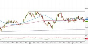 Analisi Forex: EUR/AUD, strategie con pattern inside e medie 50-200 giorni