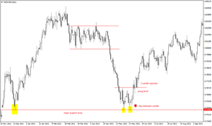 Indecision doji su un major level fa scattare l'inversione del trend su NZD/USD