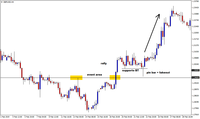 Pullback trading: segnale pin bar sul Cable