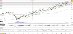 Texas Instruments indietreggia. Possibile pullback