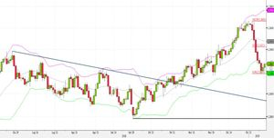 Analisi Forex: USD/CAD, via a strategie contrarian dalla Bollinger band