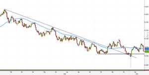 Analisi Forex: AUD/USD, nuovi long sopra la MM50