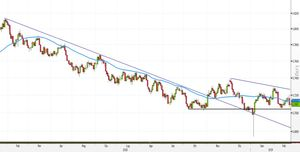 Analisi Forex: AUD/USD attende breakout SMA50