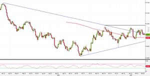 Analisi Forex: NZD/USD, strategie long su breakout