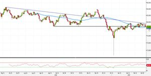 Analisi Forex: AUD/JPY al test SMA50. Ecco le strategie operative
