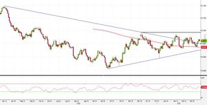 Analisi Forex: NZD/USD al breakout inside bar