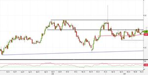 Analisi Forex: EUR/AUD, strategie operative nel trading range