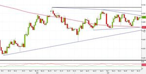 Analisi Forex: NZD/USD, ecco le strategie all'interno del triangolo
