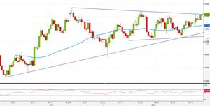 Analisi Forex: NZD/USD, strategie operative puntano ad un livello tondo