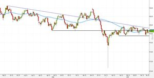 Analisi Forex: AUD/JPY, risk-reward elevato su strategie long