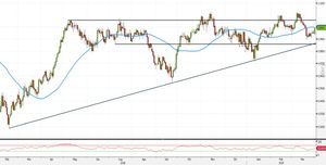 Analisi Forex: USD/CHF, strategie dalla SMA50 puntano ai massimi di periodo
