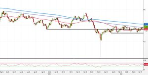 Analisi Forex: AUD/JPY punta alla SMA200