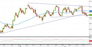 Analisi Forex: NZD/USD, strategie operative all'interno del triangolo
