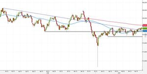 Analisi Forex: AUD/JPY, strategie all'interno delle SMA50-200