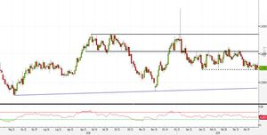 Analisi Forex: EUR/AUD al breakout del trading range