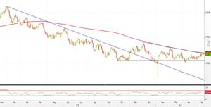 Analisi Forex: AUD/USD, shooting star attira nuovi venditori