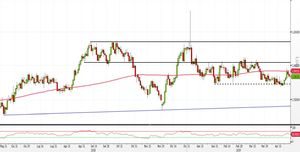 Analisi Forex: EUR/AUD al test dell SMA50. Ecco come operare