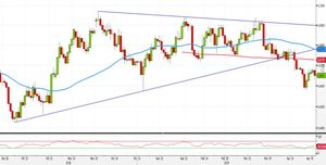Analisi Forex: le strategie operative su NZD/USD con ampio risk-reward