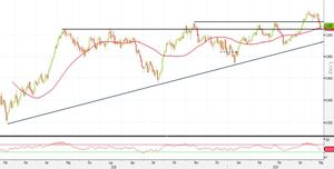 Analisi Forex: USD/CHF al test della SMA50. Ecco le strategie operative