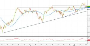 Analisi Forex: USD/CHF pronto al breakout. Ecco come operare
