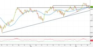 Analisi Forex: USD/CHF, strategie operative sopra la SMA50