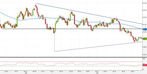 Analisi Forex: AUD/USD, pattern inside favorisce strategie long