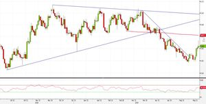 Analisi Forex: NZD/USD, shooting star favorisce strategie short