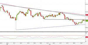 Analisi Forex: AUD/USD, pattern di compressione in attesa del breakout