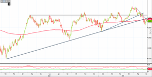 Analisi Forex: Usd/Chf incrementa la debolezza
