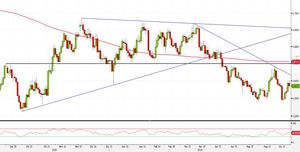 Analisi Forex: NZD/USD, pattern di inversione favorisce strategie short