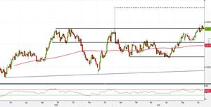 Analisi Forex: EUR/AUD, strategie breakout dal pattern inside