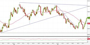 Analisi Forex: NZD/USD, breakout livello tondo favorisce long