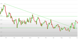 Analisi Forex, Eur/Usd al test di un supporto dinamico: come operare?