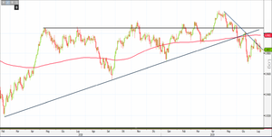 Analisi Forex: Usd/Chf in affanno, ecco cosa dice l'analisi tecnica