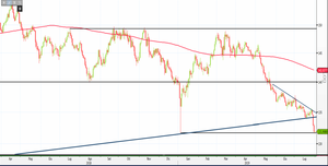 Analisi Forex: Gbp/Jpy raggiunge supporto, downtrend continuerà?