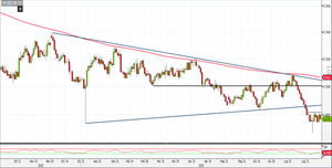 Analisi Forex: Aud/Usd in congestione, come operare?